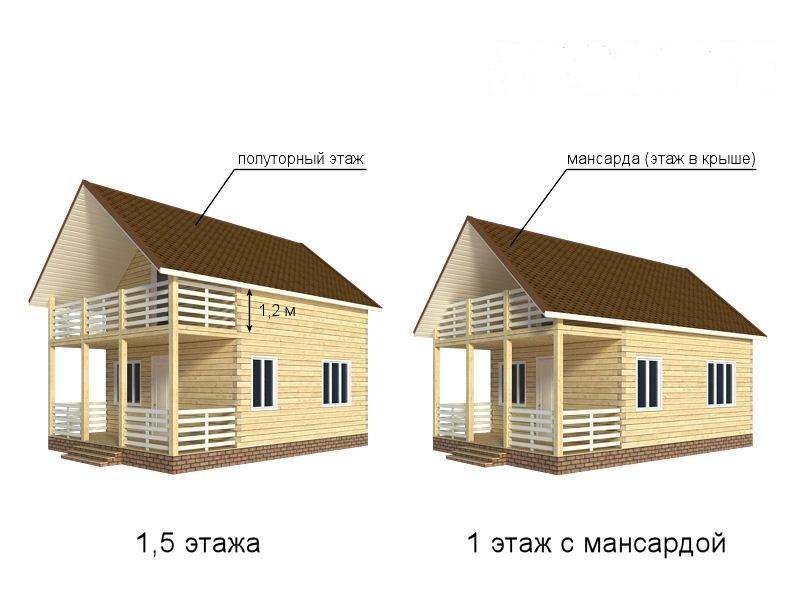 Какой дом будет дешевле построить? Одноэтажный дом, одноэтажный с мансардным этажом или двухэтажный с мансардным третьим этажом.
