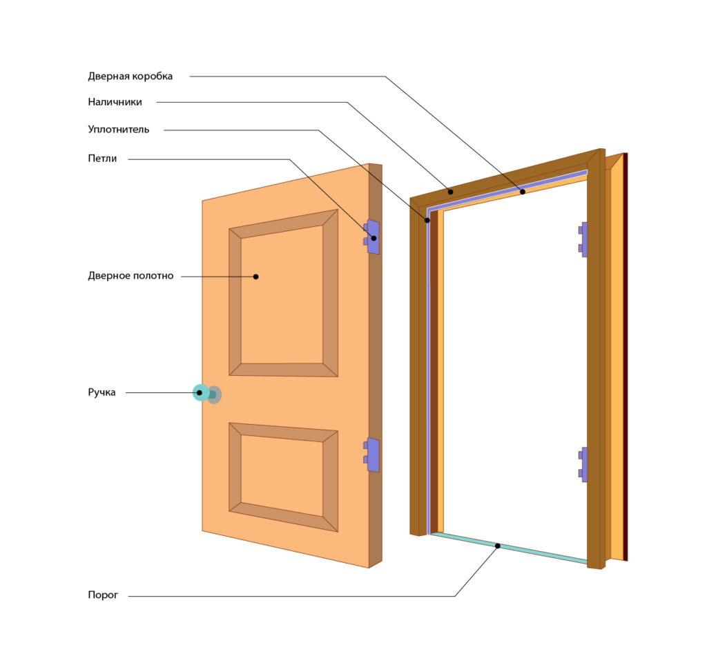 Основные признаки качественных межкомнатных дверей